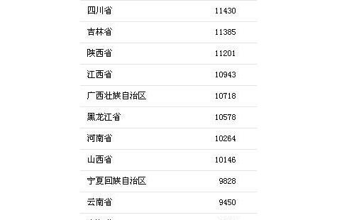 上半年居民收入榜出炉,京沪人均可支配收入超3万