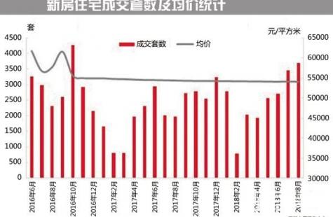 深圳新政满月成交量不降反升,调控之下开发商依旧信心满满