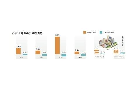 上月一线城市二手房价格环比降0.3%