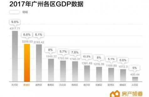 中国百强城区榜单出炉!广州这几个区实力上榜!它们的房价……
