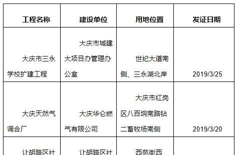 [批后]2019年1-3月建设工程规划条件核实