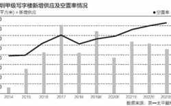 深圳写字楼空置率持续攀高:金融类企业不受待见