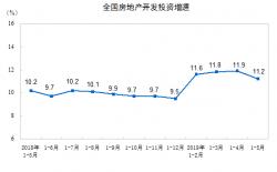 统计局:全国房地产开发投资同比增长11.2% 增速回落