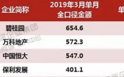 """房企三巨头演绎""""强者恒强"""" 恒大三月销售547亿大增154%"""