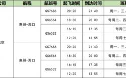 10月27日起进入冬春航季 惠州机场新增或恢复6条航线