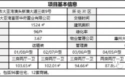 惠州大亚湾富丽花园能买吗,有什么优势呀?