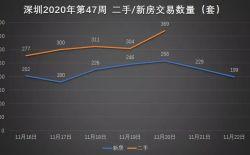2020年第47周,深圳全市新房、二手交易数据