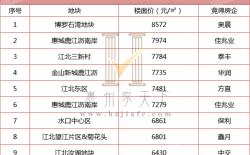 惠州土拍楼面价破新高,土拍价达8572元/㎡!奥晨5.8亿元斩获惠州临莞靓地!